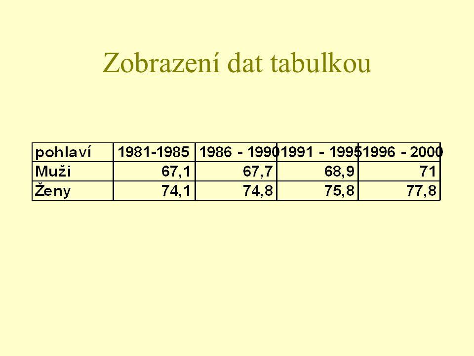 Zobrazení dat tabulkou