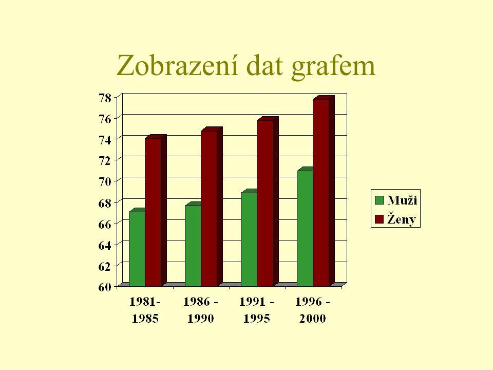 Zobrazení dat grafem