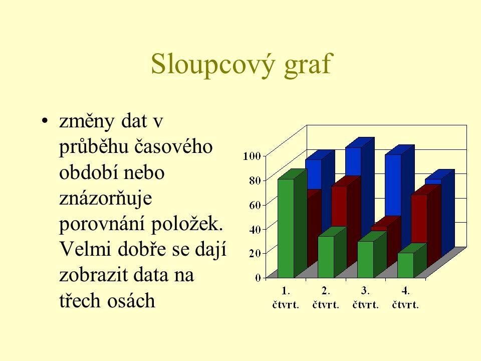 Sloupcový graf změny dat v průběhu časového období nebo znázorňuje porovnání položek.