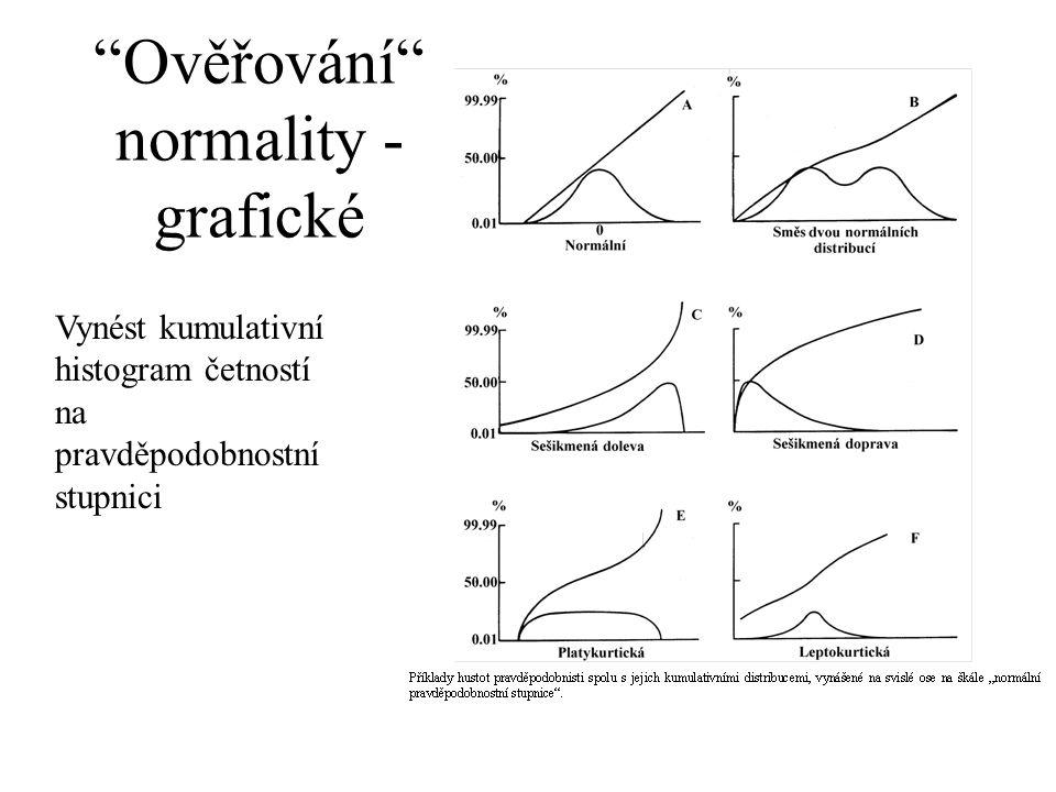 """""""Ověřování"""" normality - grafické Vynést kumulativní histogram četností na pravděpodobnostní stupnici"""