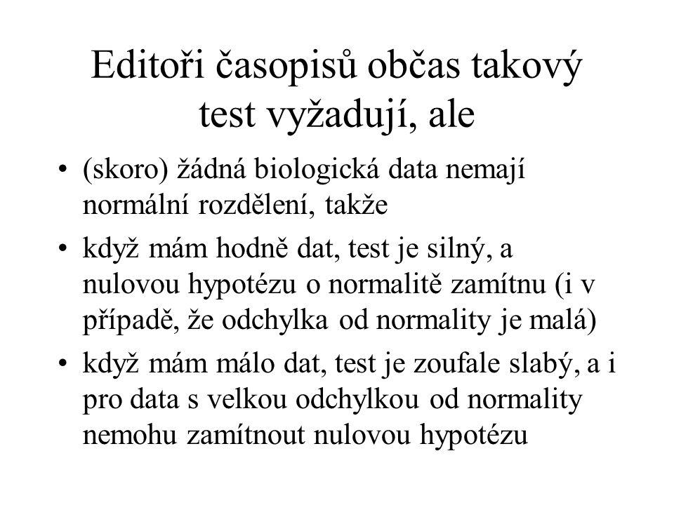 Editoři časopisů občas takový test vyžadují, ale (skoro) žádná biologická data nemají normální rozdělení, takže když mám hodně dat, test je silný, a n