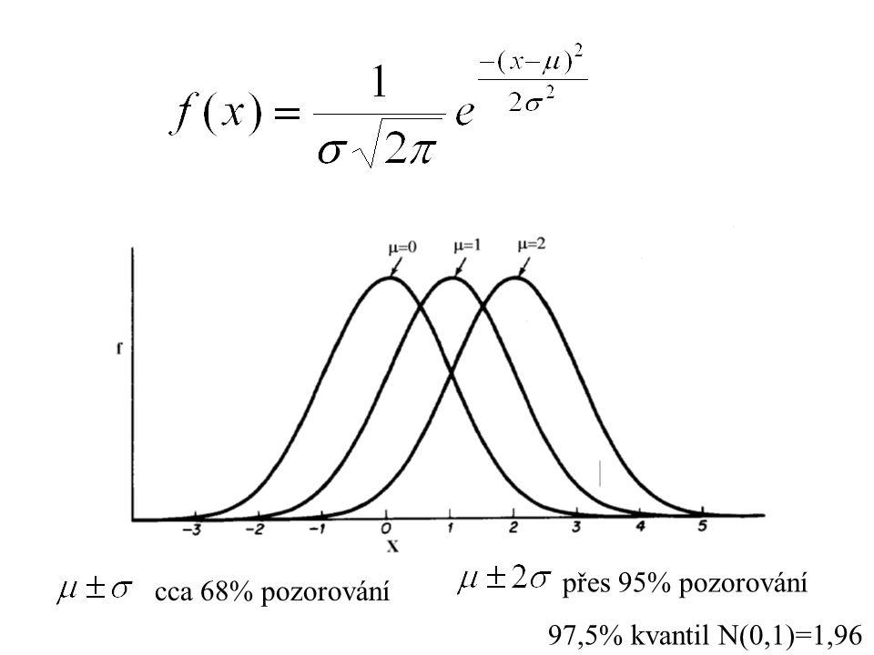 cca 68% pozorování přes 95% pozorování 97,5% kvantil N(0,1)=1,96