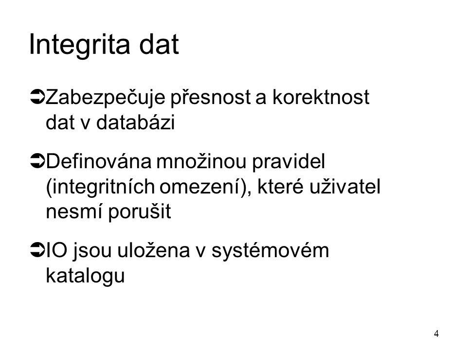 INTEGRITA DAT
