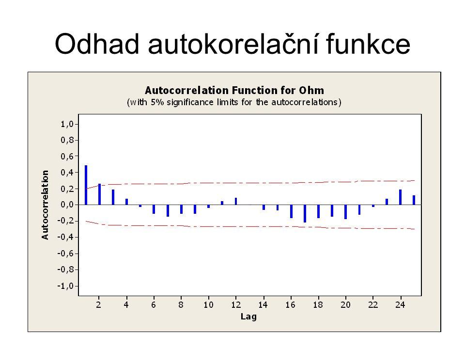 Odhad autokorelační funkce