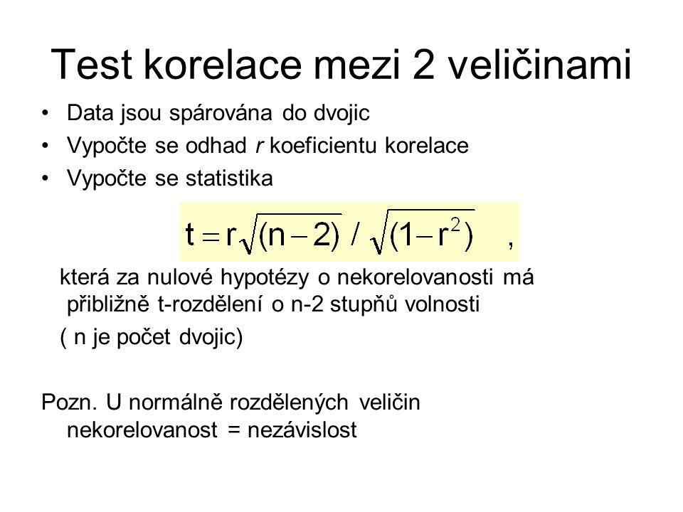 Test korelace mezi 2 veličinami Data jsou spárována do dvojic Vypočte se odhad r koeficientu korelace Vypočte se statistika která za nulové hypotézy o