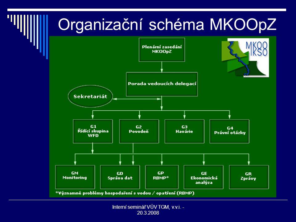 Interní seminář VÚV TGM, v.v.i. - 20.3.2008 Organizační schéma MKOOpZ