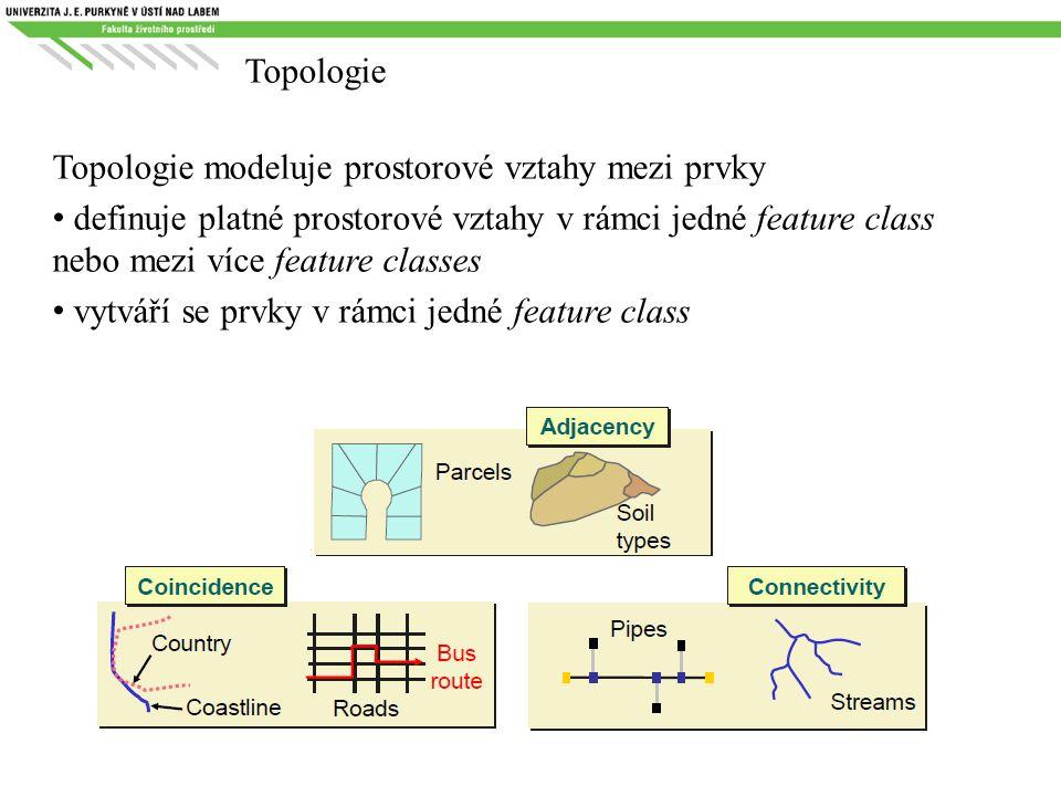 Topologie Topologie modeluje prostorové vztahy mezi prvky definuje platné prostorové vztahy v rámci jedné feature class nebo mezi více feature classes