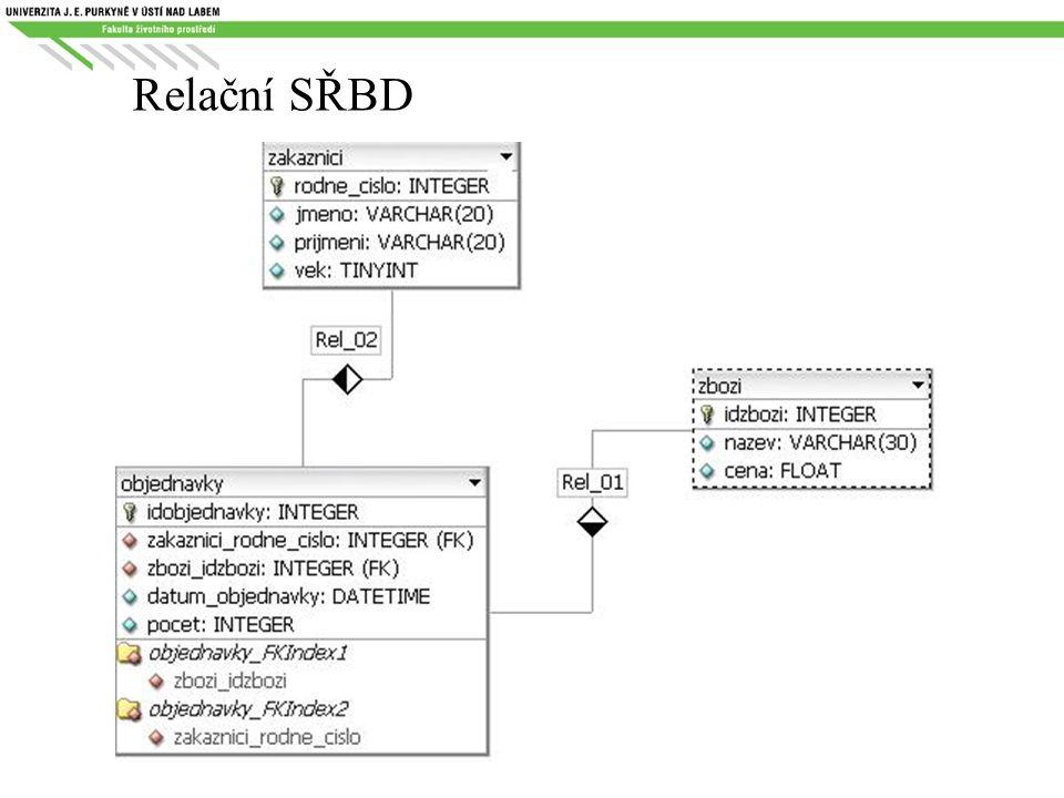 SQL – Structured Query Language standardizovaný dotazovací jazyk používaný pro práci s daty v relačních databázích předchůdce jazyk SEQUEL (70.