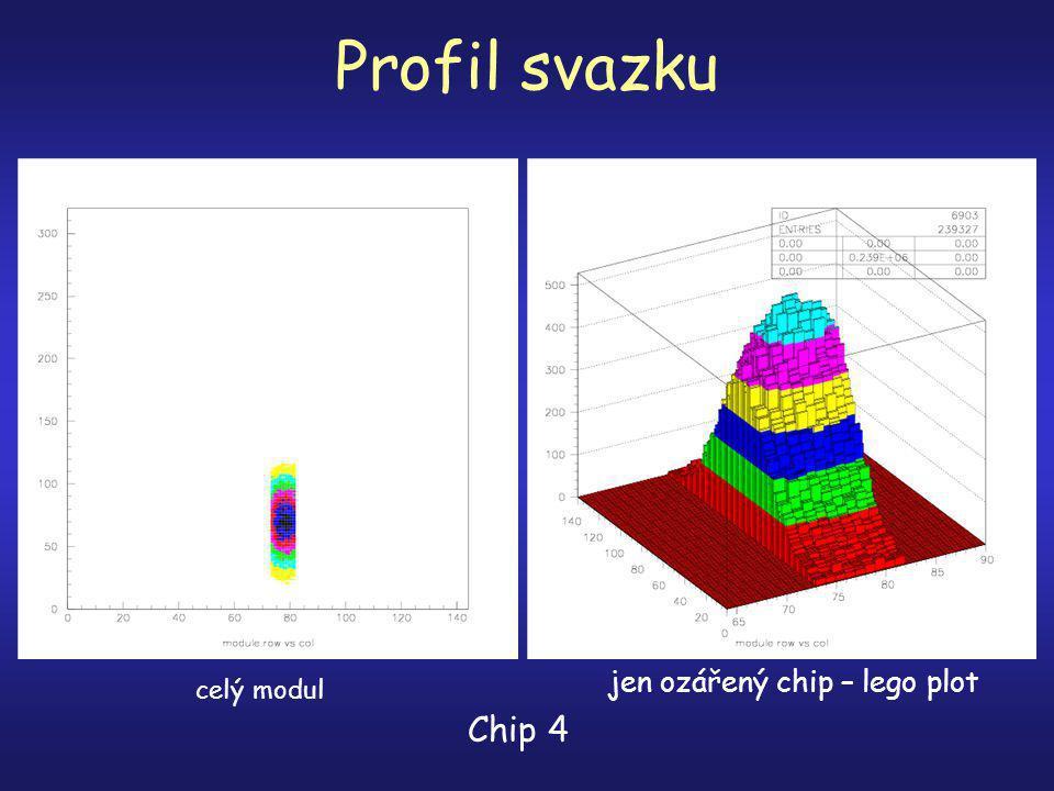 Profil svazku Chip 4 celý modul jen ozářený chip – lego plot