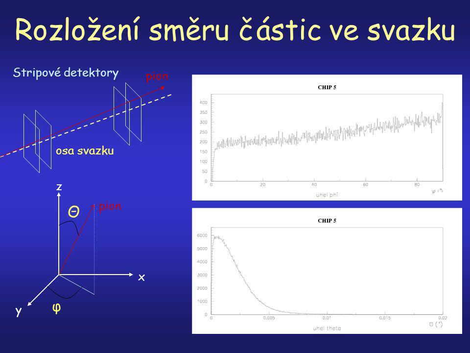 Rozložení směru částic ve svazku pion osa svazku Stripové detektory Θ φ x y z pion