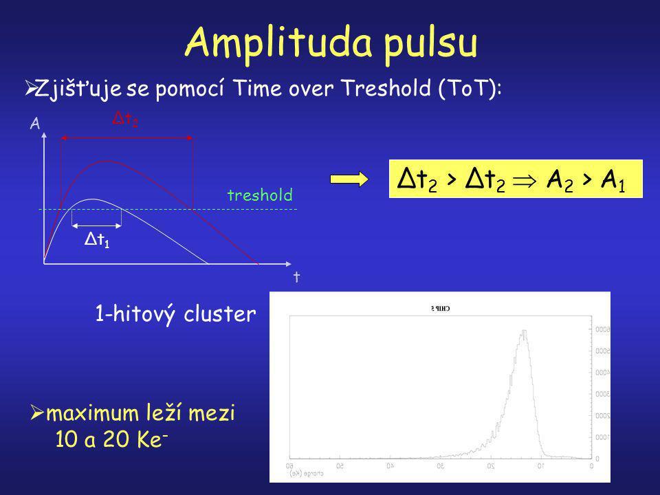 Amplituda pulsu  Zjišťuje se pomocí Time over Treshold (ToT): t Δt 1 A treshold Δt 2 Δt 2 > Δt 2  A 2 > A 1 1-hitový cluster  maximum leží mezi 10 a 20 Ke -