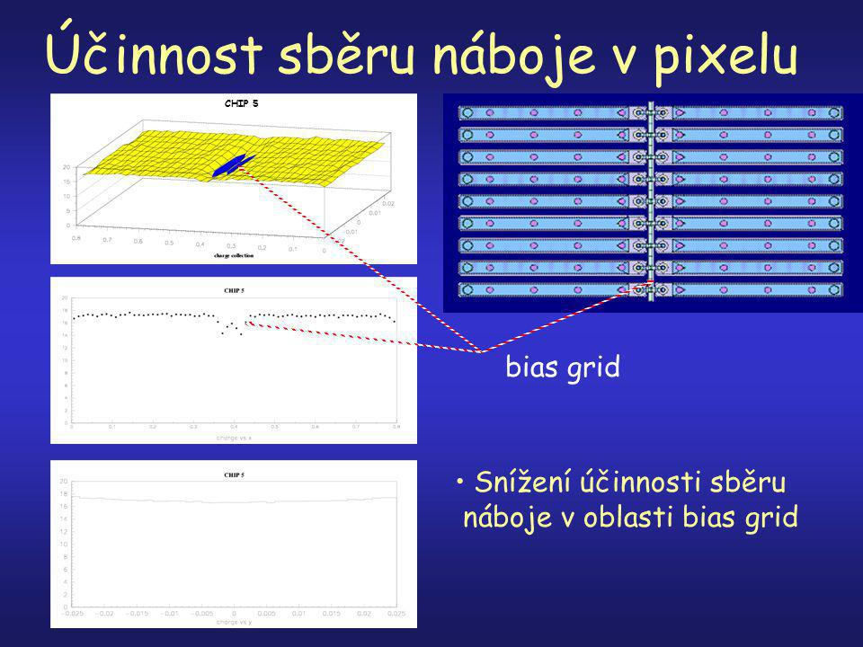 Účinnost sběru náboje v pixelu bias grid Snížení účinnosti sběru náboje v oblasti bias grid CHIP 5