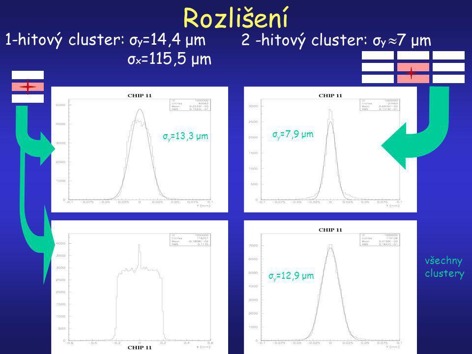 Rozlišení 1-hitový cluster: σ y =14,4 μm σ x =115,5 μm 2 -hitový cluster: σ y  7 μm všechny clustery σ y =13,3 μm σ y =7,9 μm σ y =12,9 μm