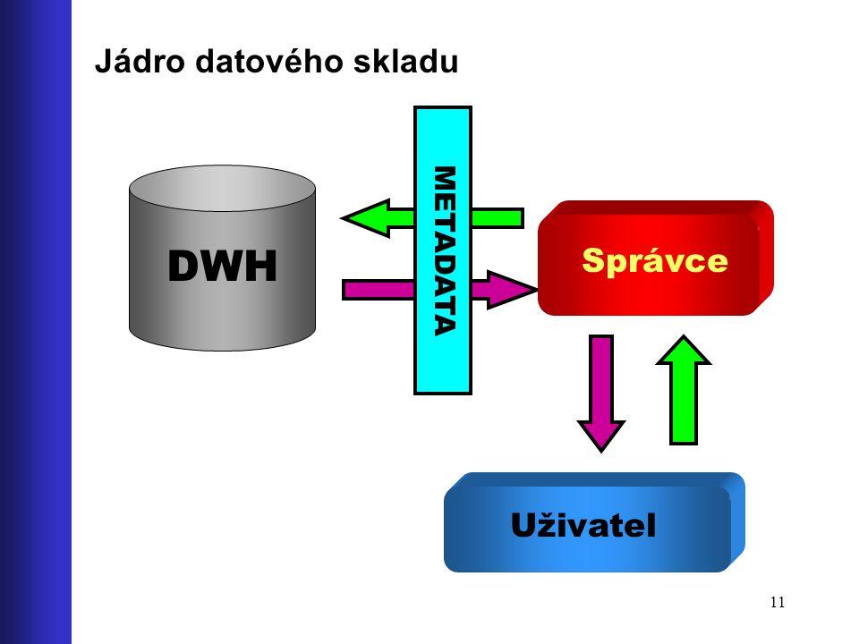 11 Jádro datového skladu DWH Správce Uživatel METADATA