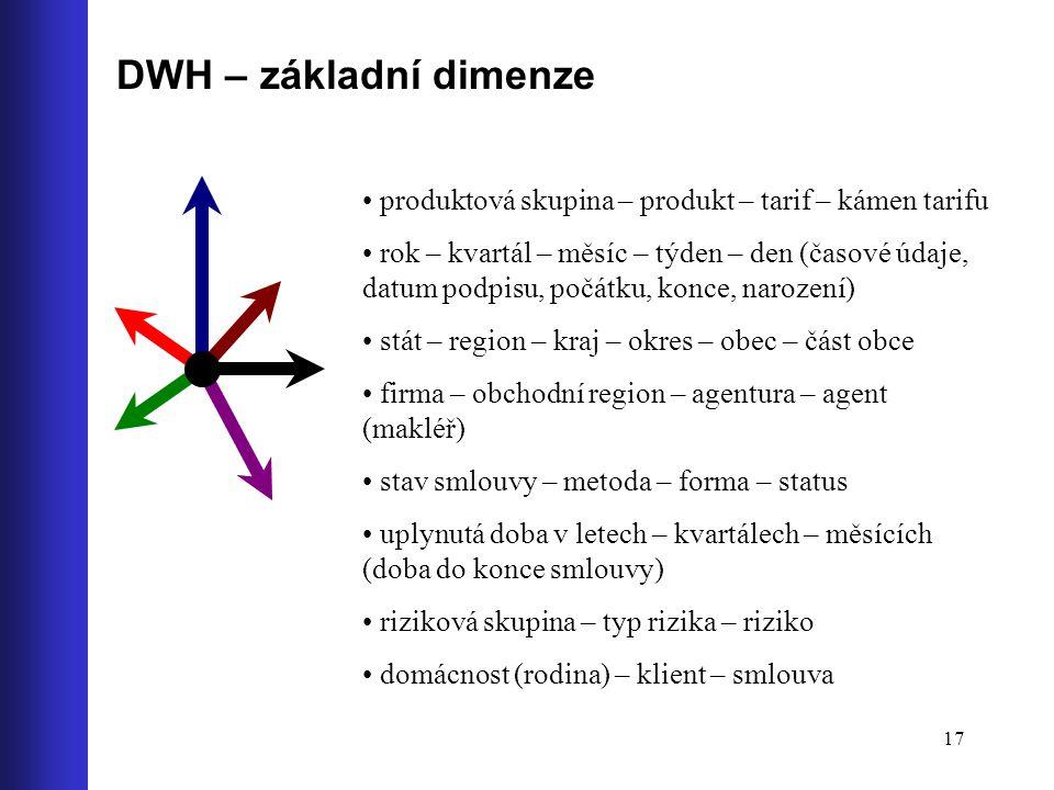 17 DWH – základní dimenze produktová skupina – produkt – tarif – kámen tarifu rok – kvartál – měsíc – týden – den (časové údaje, datum podpisu, počátk