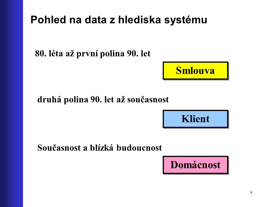 7 Pohled na data z hlediska systému 80. léta až první polina 90. let Smlouva druhá polina 90. let až současnost Klient Současnost a blízká budoucnost