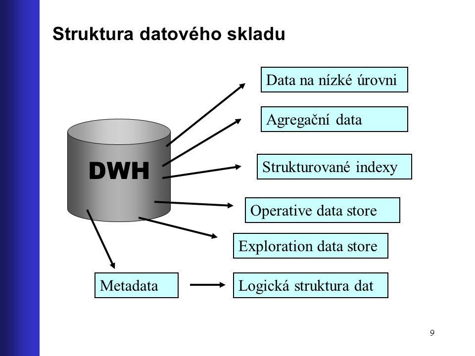 9 Struktura datového skladu DWH Data na nízké úrovni Agregační data Metadata Strukturované indexy Logická struktura dat Operative data store Explorati