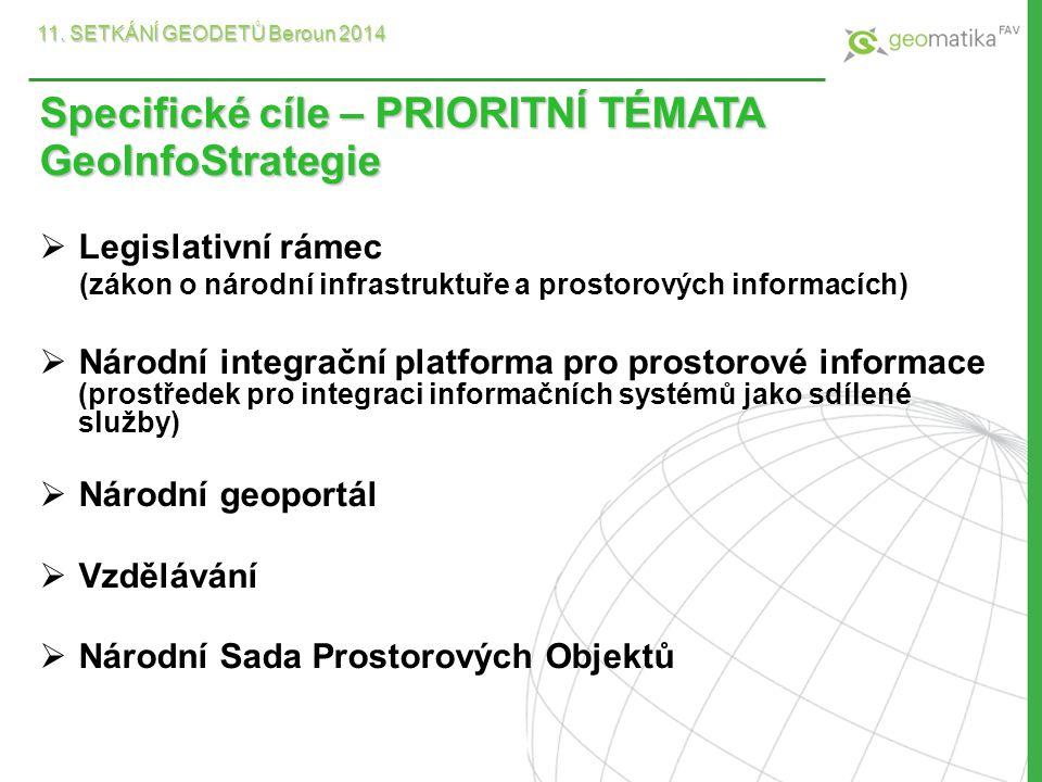 Specifické cíle – PRIORITNÍ TÉMATA GeoInfoStrategie  Legislativní rámec (zákon o národní infrastruktuře a prostorových informacích)  Národní integra