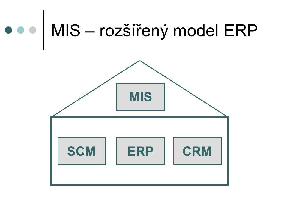MIS – rozšířený model ERP MIS CRMERPSCM