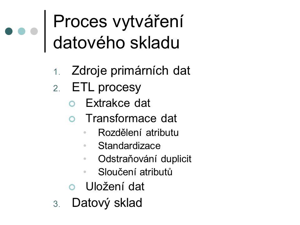 Proces vytváření datového skladu 1. Zdroje primárních dat 2. ETL procesy Extrakce dat Transformace dat Rozdělení atributu Standardizace Odstraňování d