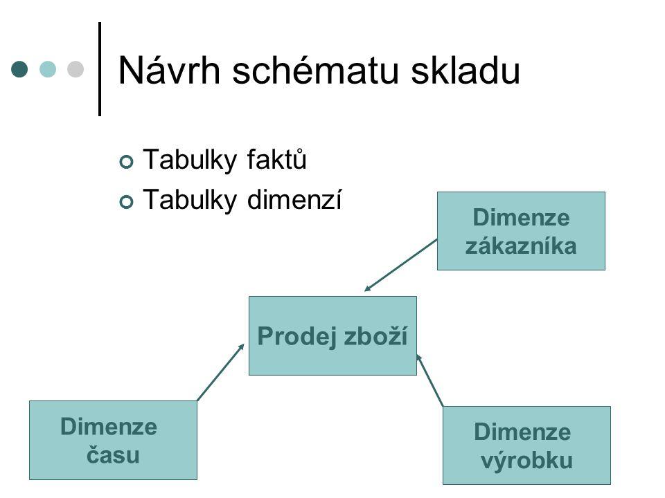 Návrh schématu skladu Tabulky faktů Tabulky dimenzí Prodej zboží Dimenze výrobku Dimenze zákazníka Dimenze času