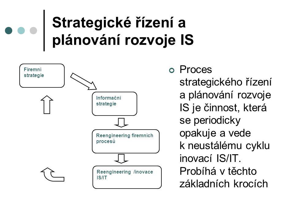 Strategické řízení a plánování rozvoje IS Proces strategického řízení a plánování rozvoje IS je činnost, která se periodicky opakuje a vede k neustálé