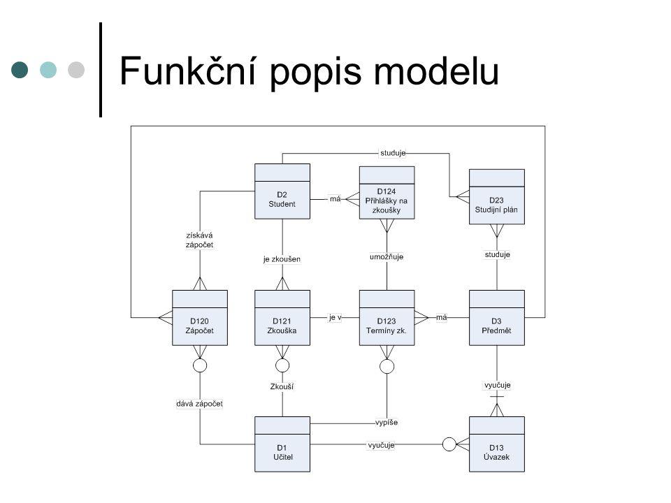 Funkční popis modelu