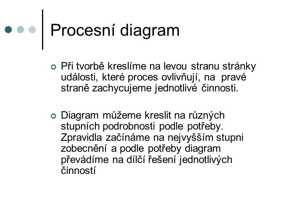 Procesní diagram Při tvorbě kreslíme na levou stranu stránky události, které proces ovlivňují, na pravé straně zachycujeme jednotlivé činnosti. Diagra