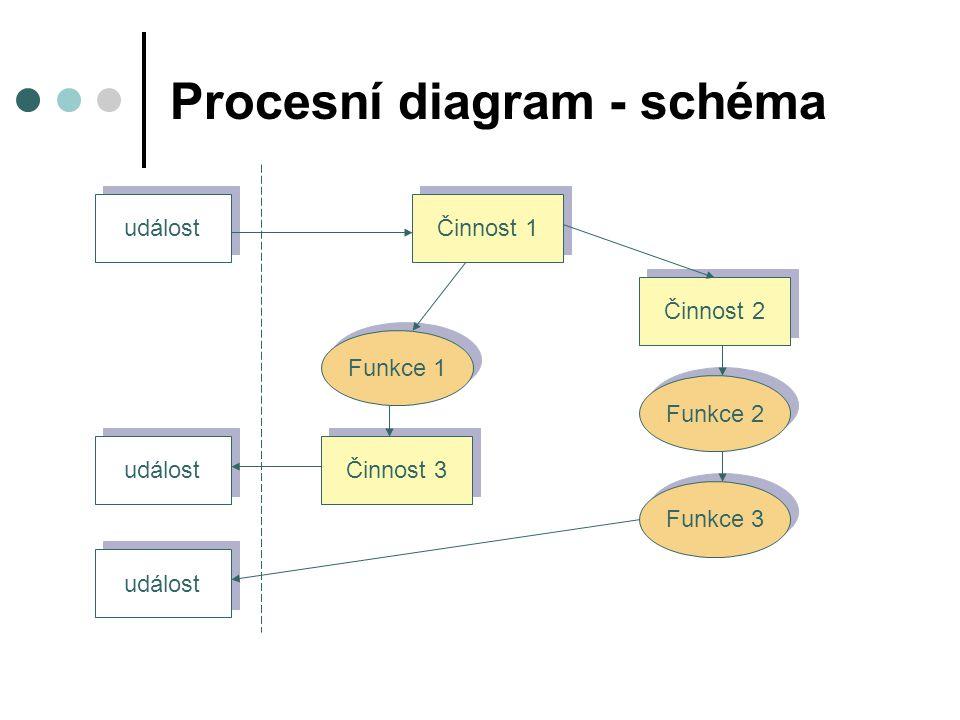 Procesní diagram - schéma událost Činnost 1 Funkce 1 Činnost 3 Činnost 2 Funkce 2 Funkce 3 událost