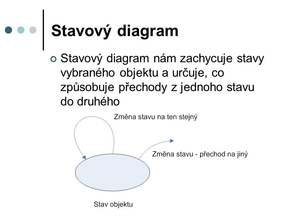 Stavový diagram Stavový diagram nám zachycuje stavy vybraného objektu a určuje, co způsobuje přechody z jednoho stavu do druhého
