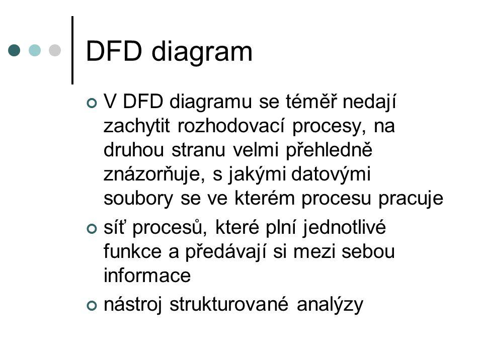 DFD diagram V DFD diagramu se téměř nedají zachytit rozhodovací procesy, na druhou stranu velmi přehledně znázorňuje, s jakými datovými soubory se ve