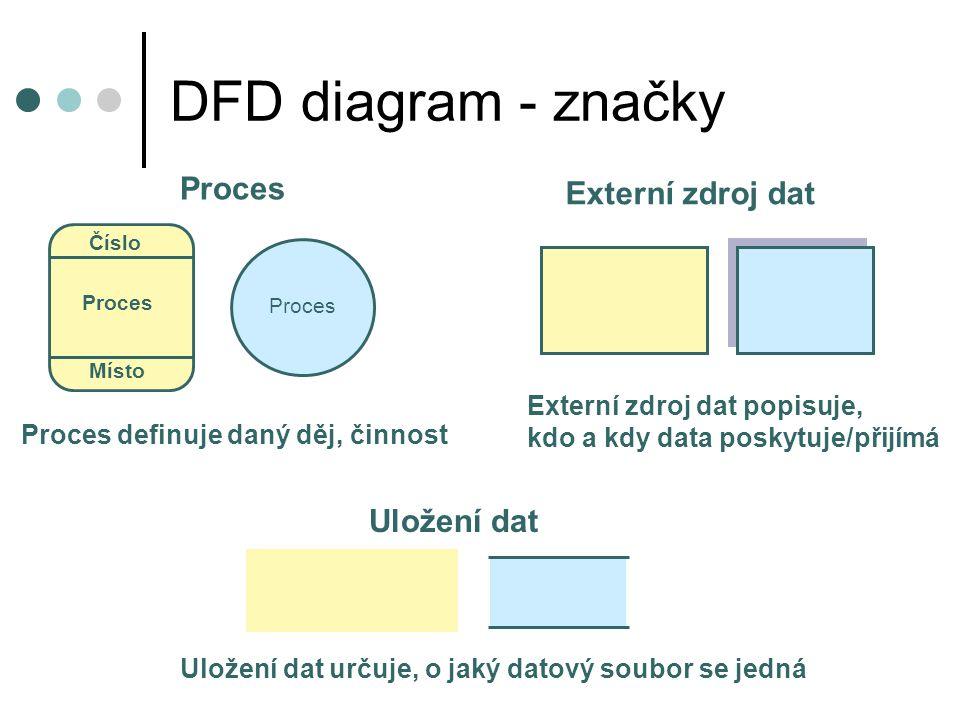 DFD diagram - značky Proces Číslo Proces Místo Proces definuje daný děj, činnost Externí zdroj dat Externí zdroj dat popisuje, kdo a kdy data poskytuj