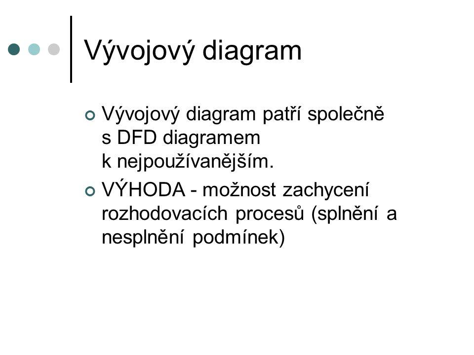 Vývojový diagram Vývojový diagram patří společně s DFD diagramem k nejpoužívanějším. VÝHODA - možnost zachycení rozhodovacích procesů (splnění a nespl