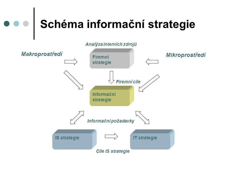 Schéma informační strategie Informační strategie IT strategieIS strategie Firemní strategie Analýza interních zdrojů Makroprostředí Mikroprostředí Fir