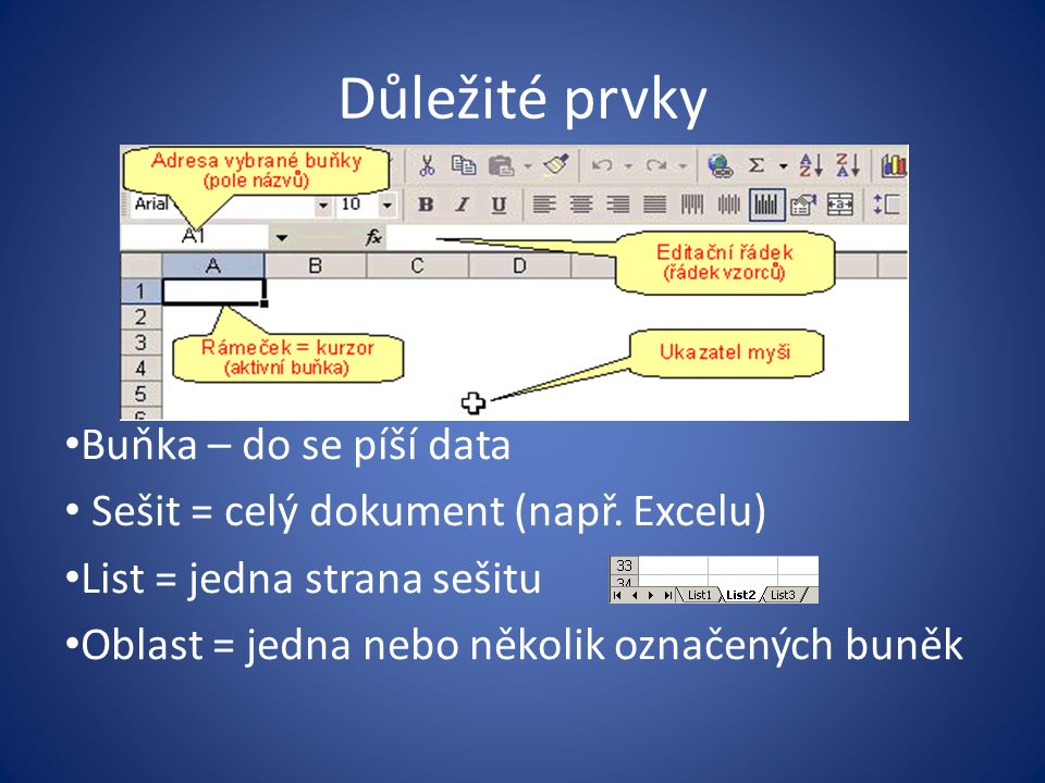 Důležité prvky Buňka – do se píší data Sešit = celý dokument (např. Excelu) List = jedna strana sešitu Oblast = jedna nebo několik označených buněk