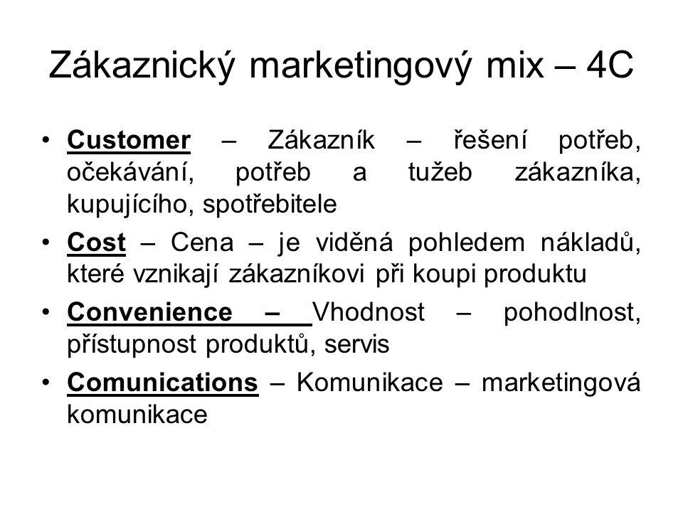 Zákaznický marketingový mix – 4C Customer – Zákazník – řešení potřeb, očekávání, potřeb a tužeb zákazníka, kupujícího, spotřebitele Cost – Cena – je v