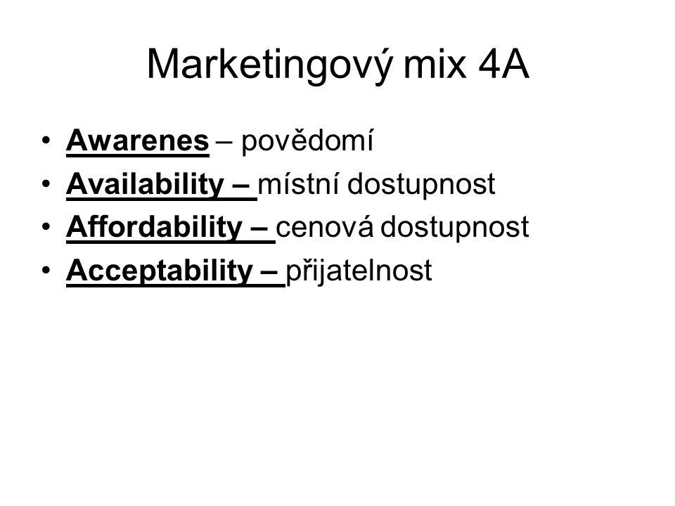 Marketingový mix 4A Awarenes – povědomí Availability – místní dostupnost Affordability – cenová dostupnost Acceptability – přijatelnost