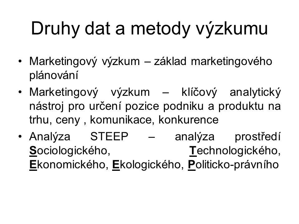 Druhy dat a metody výzkumu Marketingový výzkum – základ marketingového plánování Marketingový výzkum – klíčový analytický nástroj pro určení pozice po