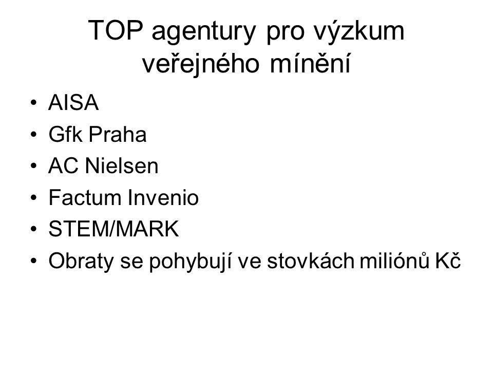 TOP agentury pro výzkum veřejného mínění AISA Gfk Praha AC Nielsen Factum Invenio STEM/MARK Obraty se pohybují ve stovkách miliónů Kč