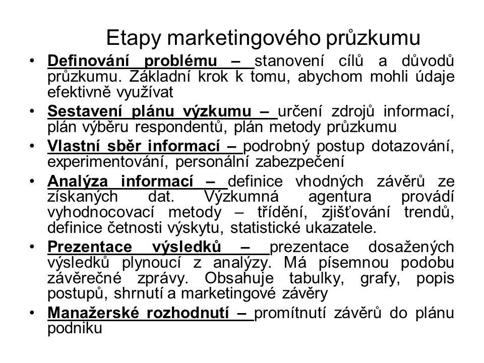 Etapy marketingového průzkumu Definování problému – stanovení cílů a důvodů průzkumu. Základní krok k tomu, abychom mohli údaje efektivně využívat Ses