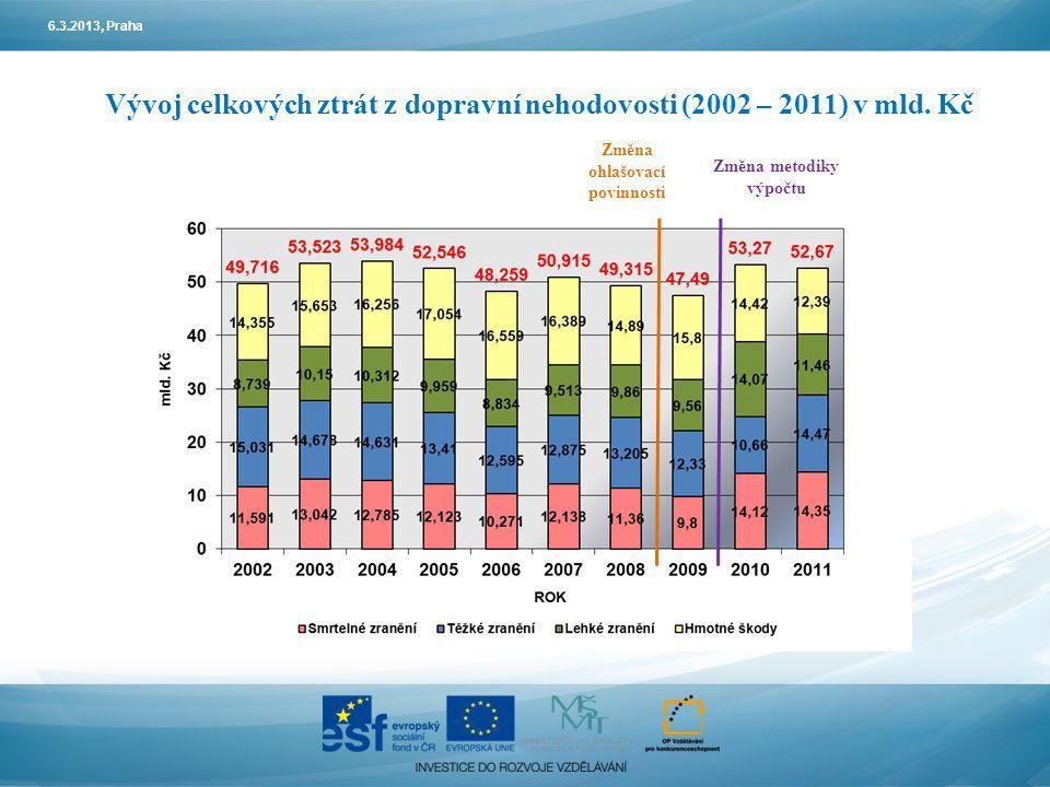 6.3.2013, Praha Vývoj celkových ztrát z dopravní nehodovosti (2002 – 2011) v mld. Kč Změna ohlašovací povinnosti Změna metodiky výpočtu