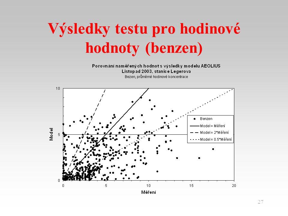 27 Výsledky testu pro hodinové hodnoty (benzen)