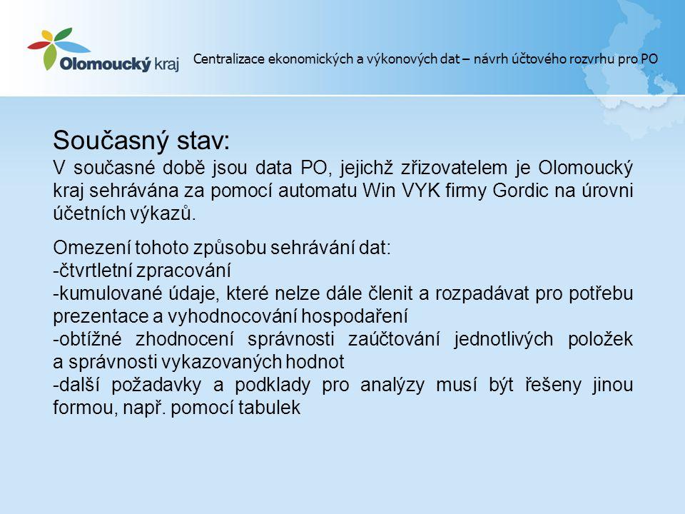 Centralizace ekonomických a výkonových dat – návrh účtového rozvrhu pro PO Současný stav: V současné době jsou data PO, jejichž zřizovatelem je Olomoucký kraj sehrávána za pomocí automatu Win VYK firmy Gordic na úrovni účetních výkazů.