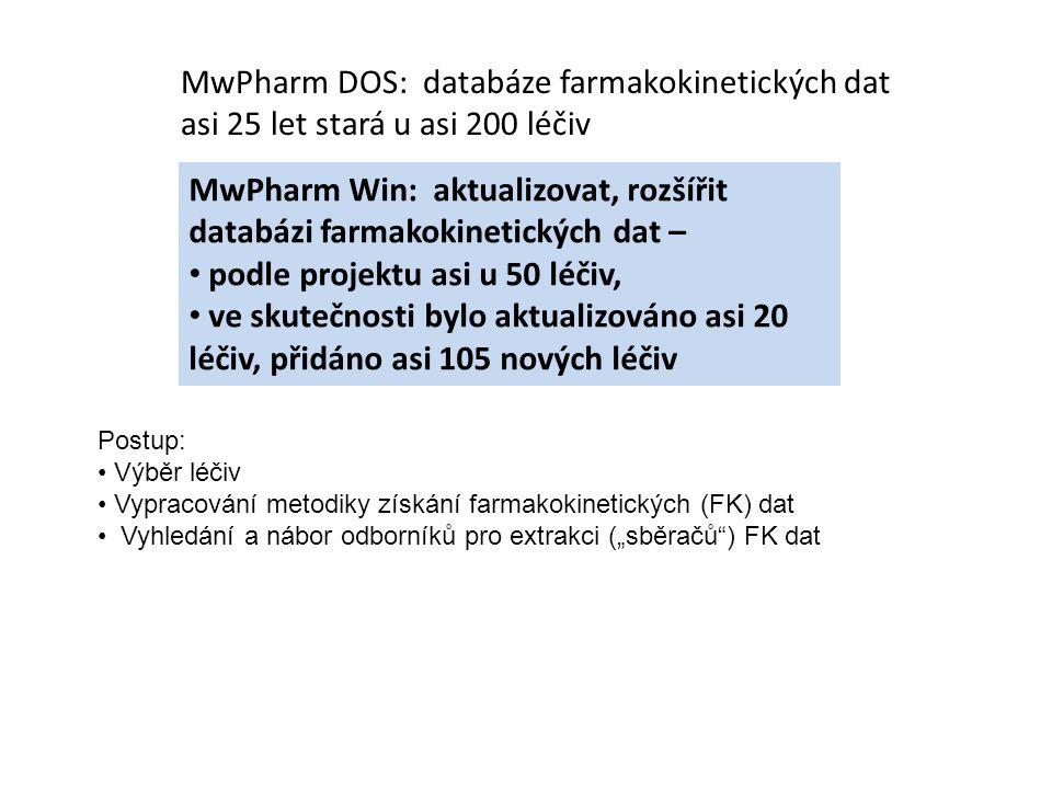 """Imunosupresiva: tacrolimus, mykofenolát, cyclosporin, Antibiotika: gentamycin, vancomycin,tobramycin, Neuropsychotropní léčiva: valproát, karbamazepin, fenytoin, lithium, Kardiovaskulární léčiva: digoxin Léčiva typu """"A farmakokinetická (FK) data validizovaná pro rutinní terapeutické monitorování hladin léčiv (TDM): 20 léčiv u 11 léčiv dr."""