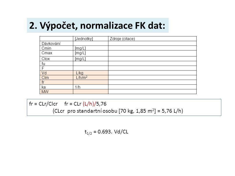 2. Výpočet, normalizace FK dat: [Jednotky]Zdroje (citace) Dávkování Cmin[mg/L] Cmax[mg/L] Ctox[mg/L] fu F VdVd L/kg Clm L/h/m 2 fr ka1/h MW fr = CLr/C