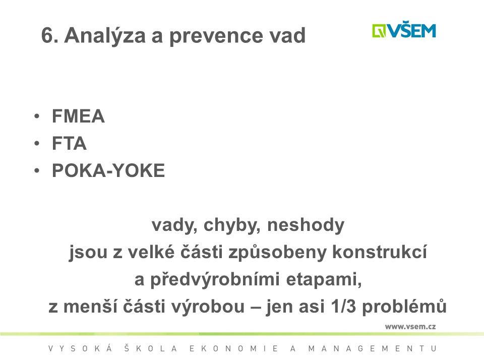 FMEA FTA POKA-YOKE vady, chyby, neshody jsou z velké části způsobeny konstrukcí a předvýrobními etapami, z menší části výrobou – jen asi 1/3 problémů