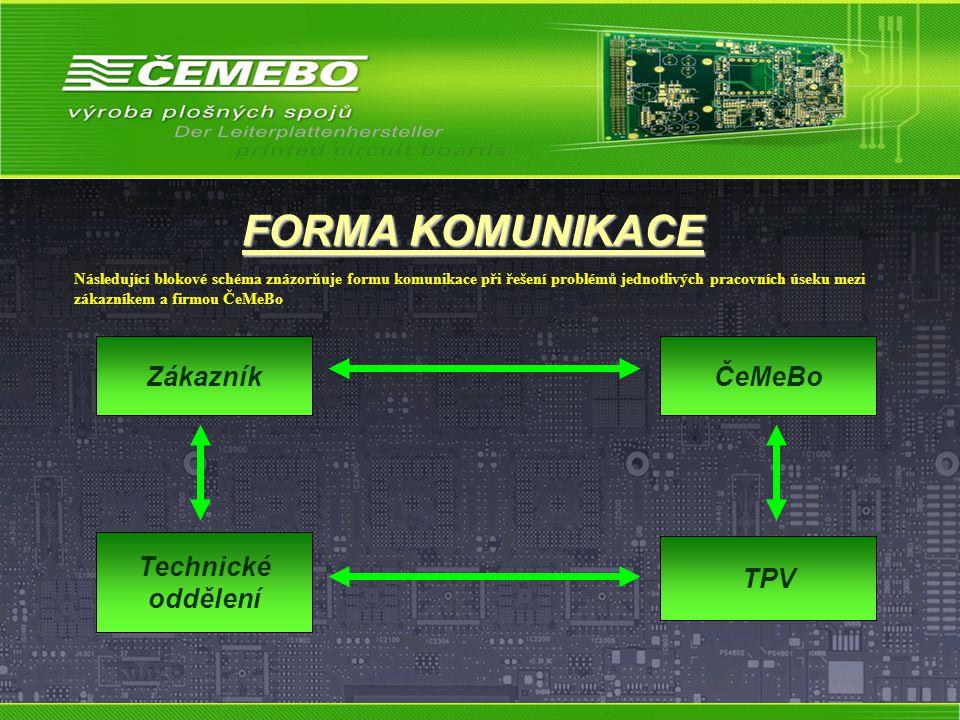 FORMA KOMUNIKACE ZákazníkČeMeBo Technické oddělení TPV Následující blokové schéma znázorňuje formu komunikace při řešení problémů jednotlivých pracovních úseku mezi zákazníkem a firmou ČeMeBo