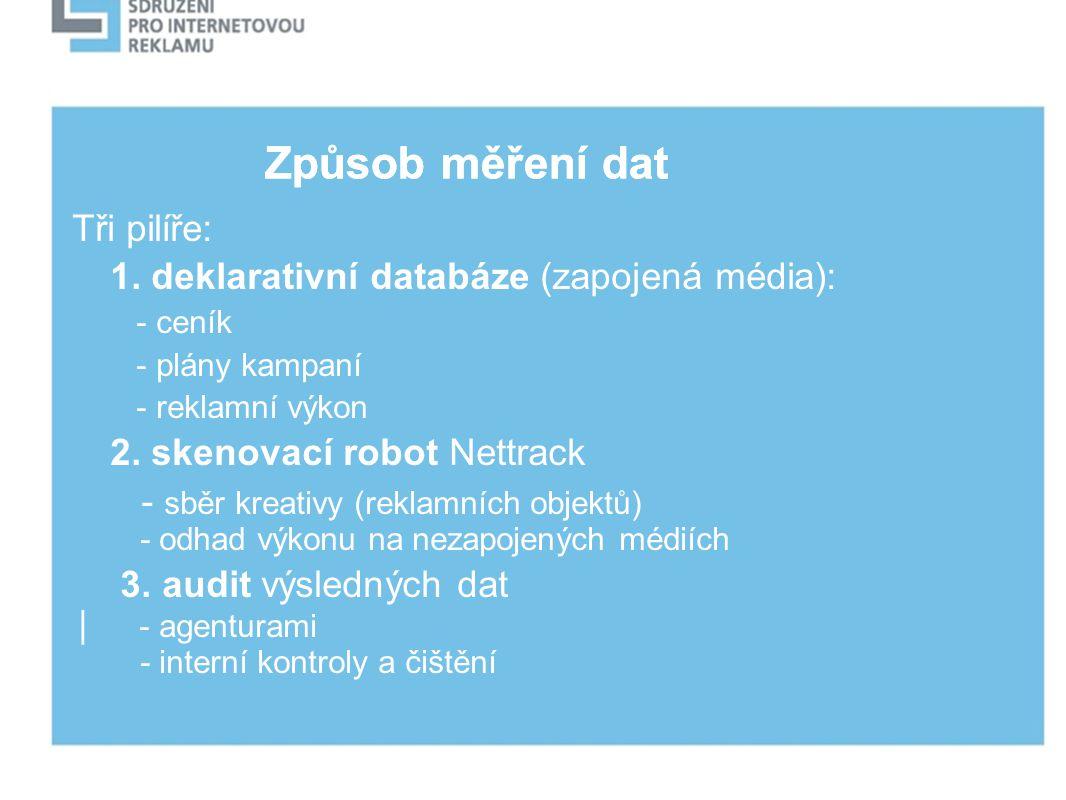 Způsob měření dat Tři pilíře: 1. deklarativní databáze (zapojená média): - ceník - plány kampaní - reklamní výkon 2. skenovací robot Nettrack - sběr k