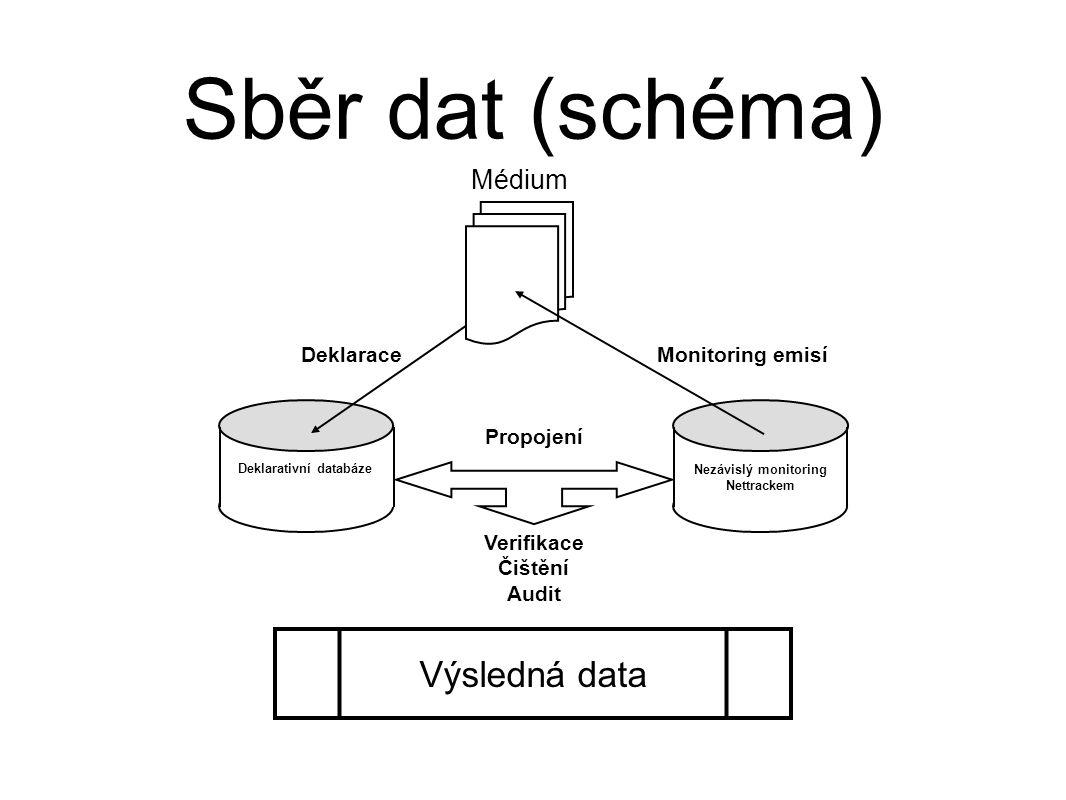 Sběr dat (schéma) Deklarativní databáze Nezávislý monitoring Nettrackem Deklarace Médium Monitoring emisí Propojení Verifikace Čištění Audit Výsledná