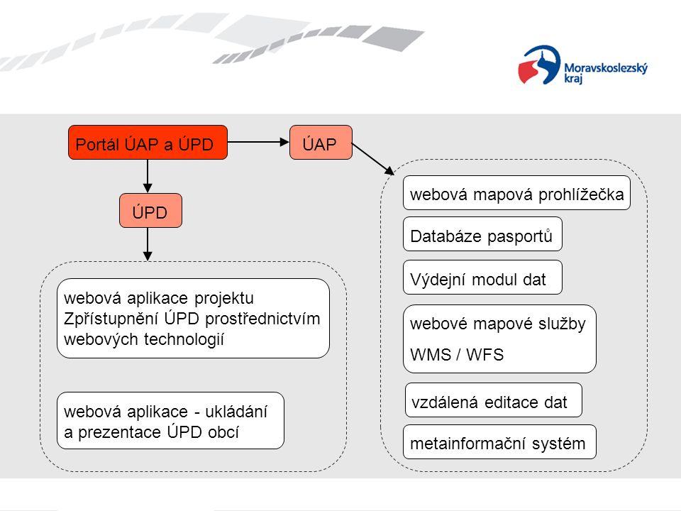Portál ÚAP a ÚPDÚAP ÚPD webová mapová prohlížečka Databáze pasportů Výdejní modul dat webové mapové služby WMS / WFS metainformační systém webová aplikace projektu Zpřístupnění ÚPD prostřednictvím webových technologií webová aplikace - ukládání a prezentace ÚPD obcí vzdálená editace dat
